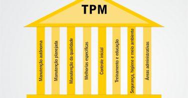 A manutenção produtiva total é uma metodologia de trabalho que tem o objetivo de identificar perdas em um processo produtivo.
