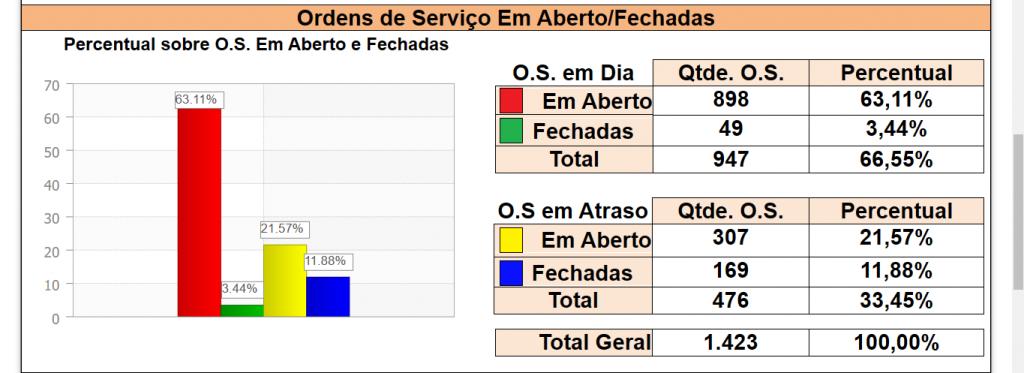 figura 11 numero de os geradas x atrasadas software engeman 1024x373 - 5 Motivos que atrasam a Ordem de Serviço na manutenção